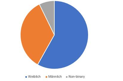 Statistik 2
